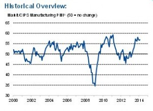 Markit/CIPS Manufacturing PMI ® (50 = no change)